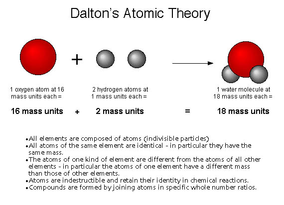 how john dalton came up with his atomic theory